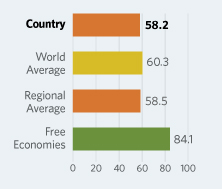 Bar Graphs comparing Tonga to other economic country groups