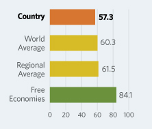 Bar Graphs comparing Tunisia to other economic country groups