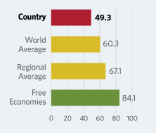 Bar Graphs comparing Ukraine to other economic country groups