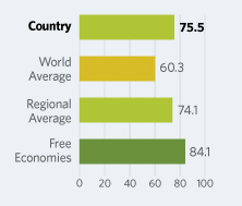Bar Graphs comparing United States to other economic country groups
