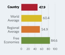 Bar Graphs comparing Angola to other economic country groups