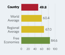 Bar Graphs comparing Belarus to other economic country groups