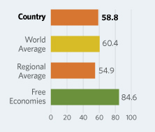 Bar Graphs comparing Benin to other economic country groups