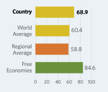 Bar Graphs comparing Brunei Darussalam to other economic country groups