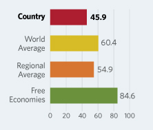 Bar Graphs comparing Central African Republic to other economic country groups