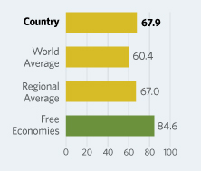 Bar Graphs comparing Cyprus to other economic country groups