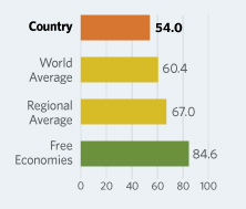 Bar Graphs comparing Greece to other economic country groups