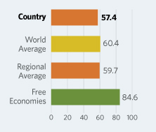 Bar Graphs comparing Honduras  to other economic country groups