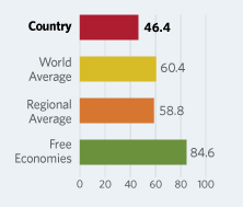 Bar Graphs comparing Kiribati to other economic country groups
