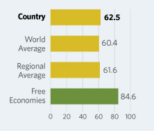 Bar Graphs comparing Kuwait to other economic country groups