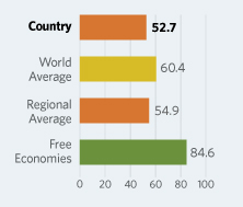 Bar Graphs comparing Liberia to other economic country groups