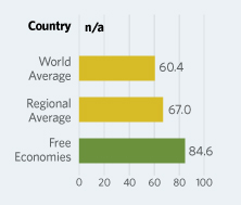Bar Graphs comparing Liechtenstein to other economic country groups