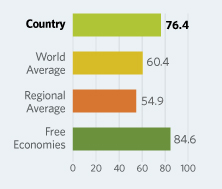 Bar Graphs comparing Mauritius to other economic country groups