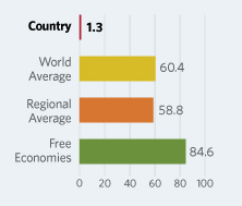 Bar Graphs comparing North Korea to other economic country groups