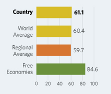 Bar Graphs comparing Paraguay  to other economic country groups