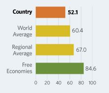 Bar Graphs comparing Russia to other economic country groups