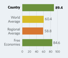 Bar Graphs comparing Singapore to other economic country groups