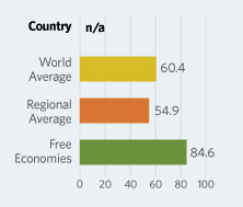 Bar Graphs comparing Somalia to other economic country groups