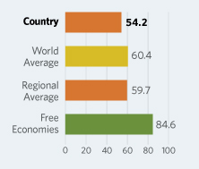 Bar Graphs comparing Suriname to other economic country groups