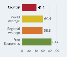 Bar Graphs comparing Turkmenistan to other economic country groups