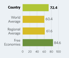 Bar Graphs comparing United Arab Emirates to other economic country groups