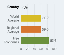 Bar Graphs comparing Afghanistan to other economic country groups
