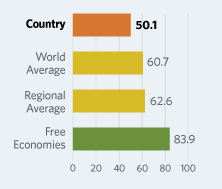 Bar Graphs comparing Algeria to other economic country groups