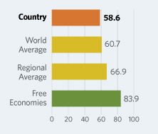 Bar Graphs comparing Bosnia and Herzegovina to other economic country groups