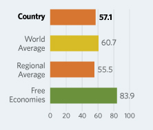 Bar Graphs comparing The Gambia to other economic country groups