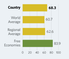 Bar Graphs comparing Jordan to other economic country groups