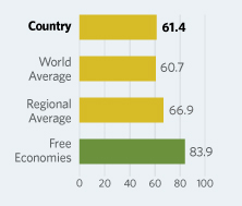 Bar Graphs comparing Kosovo to other economic country groups