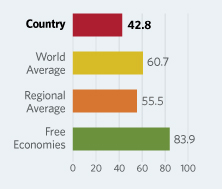 Bar Graphs comparing Republic of Congo  to other economic country groups