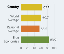Bar Graphs comparing Rwanda to other economic country groups