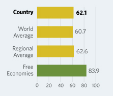 Bar Graphs comparing Saudi Arabia to other economic country groups