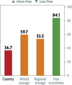 Bar Graph of Eritrea Economic Freedom Scores