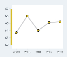 Bar Graph of Albania Economic Freedom Scores Over a Time Period