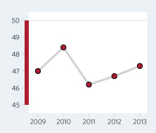 Bar Graph of Angola Economic Freedom Scores Over a Time Period