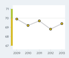 Bar Graph of Armenia Economic Freedom Scores Over a Time Period