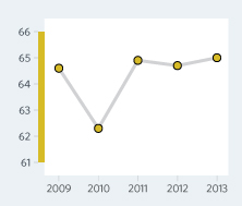 Bar Graph of Bulgaria Economic Freedom Scores Over a Time Period