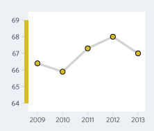 Bar Graph of Costa Rica  Economic Freedom Scores Over a Time Period
