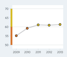 Bar Graph of Croatia Economic Freedom Scores Over a Time Period
