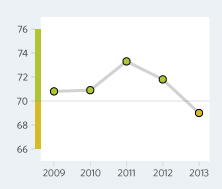 Bar Graph of Cyprus Economic Freedom Scores Over a Time Period