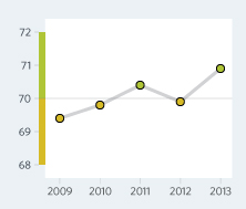 Bar Graph of Czech Republic Economic Freedom Scores Over a Time Period