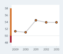 Bar Graph of Djibouti Economic Freedom Scores Over a Time Period