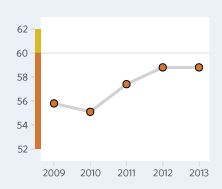 Bar Graph of The Gambia Economic Freedom Scores Over a Time Period