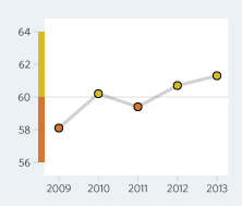 Bar Graph of Ghana Economic Freedom Scores Over a Time Period