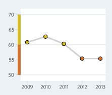 Bar Graph of Greece Economic Freedom Scores Over a Time Period