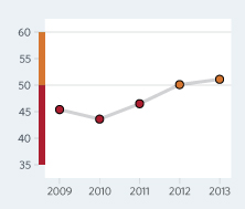 Bar Graph of Guinea-Bissau Economic Freedom Scores Over a Time Period
