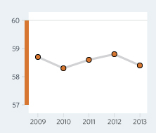 Bar Graph of Honduras  Economic Freedom Scores Over a Time Period