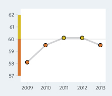 Bar Graph of Lebanon Economic Freedom Scores Over a Time Period